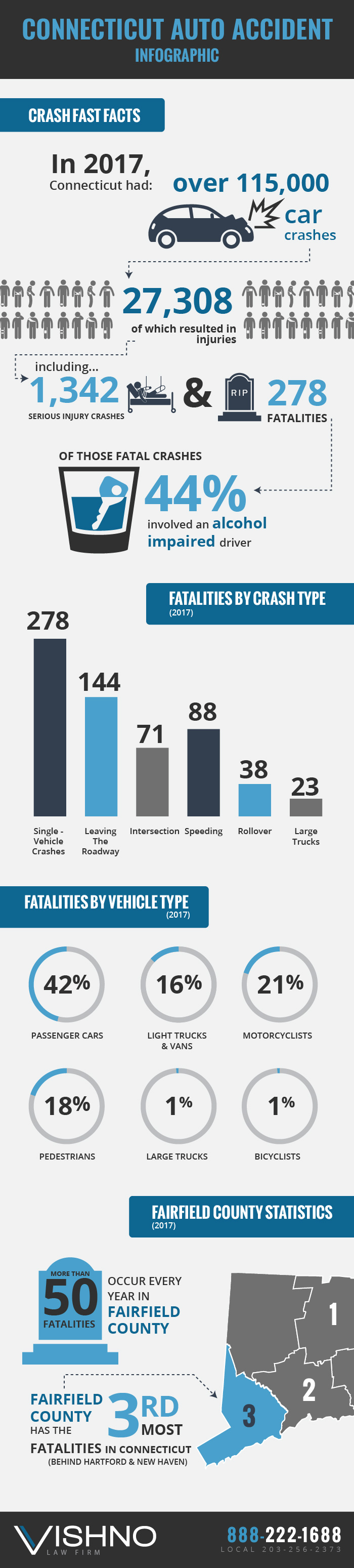 Car Accident Infographic